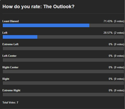 The Outlook Least Biased Sources